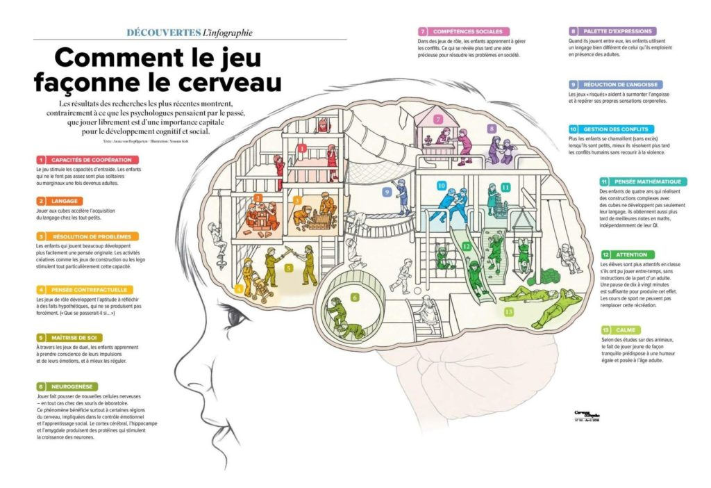 Comment le jeu façonne le cerveau de nos enfants?